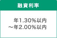 融資利率 年1.30%以内~年2.00%以内