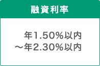 融資利率 年1.50%以内~年2.30%以内