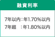融資利率 7年以内:年1.70%以内 7年超:年1.80%以内