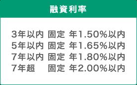 融資利率 年1.30%以内~年1.60%以内