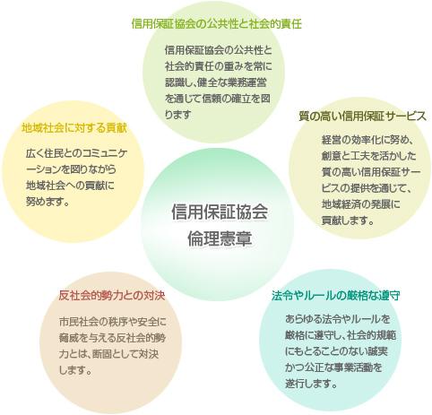 信用保証協会倫理憲章