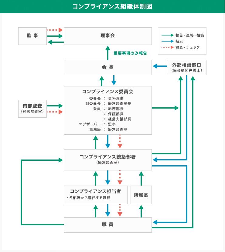コンプライアンス組織体制図