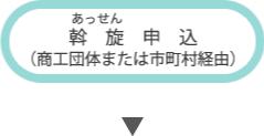 斡旋申込(商工団体または市町村経由)